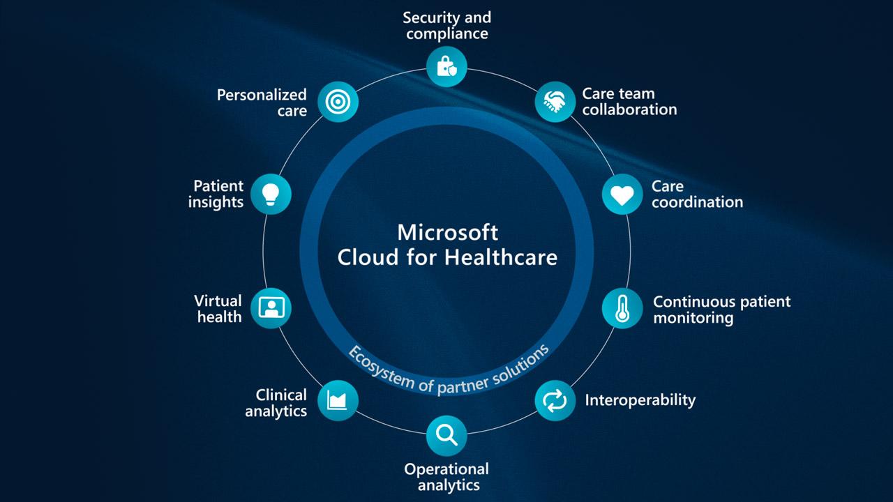 Microsoft Ignite 2020 conference