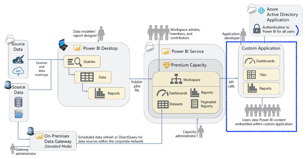 how to use Power BI Embedded for your organization