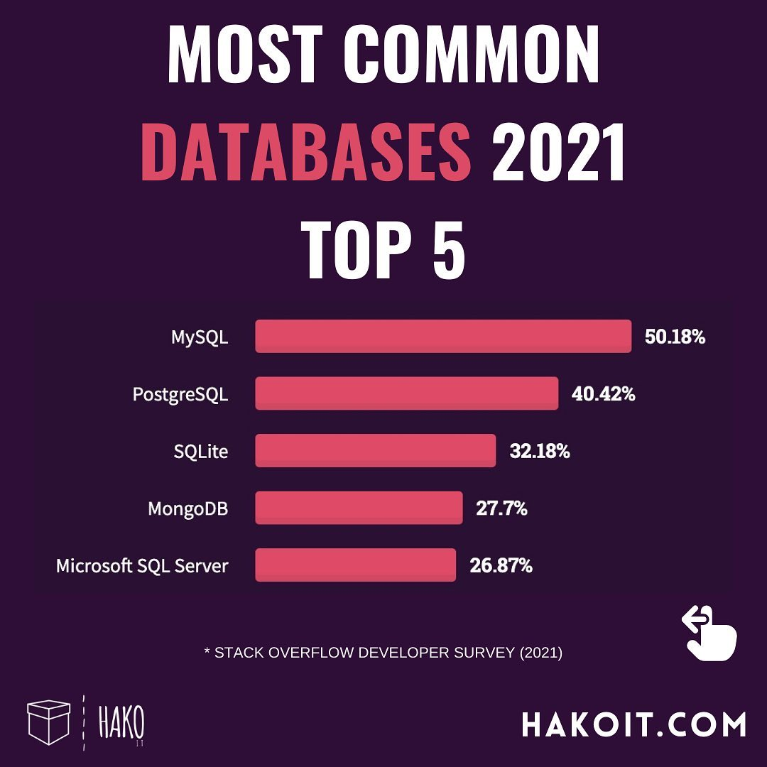 Most popular databases in 2021
