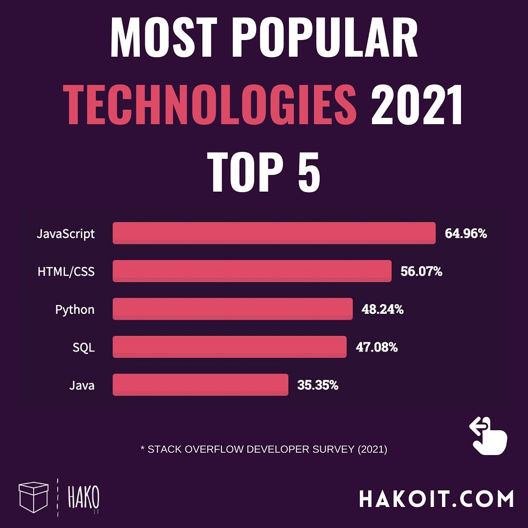 Most popular technology in 2021