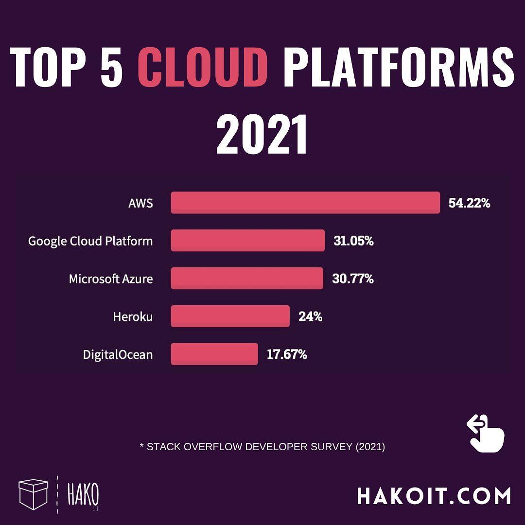 Most popular cloud platform in 2021