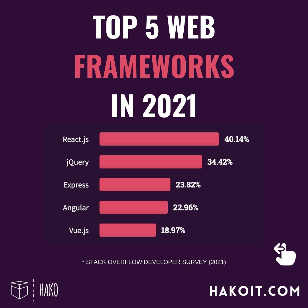 Most popular technology in 2021 Code